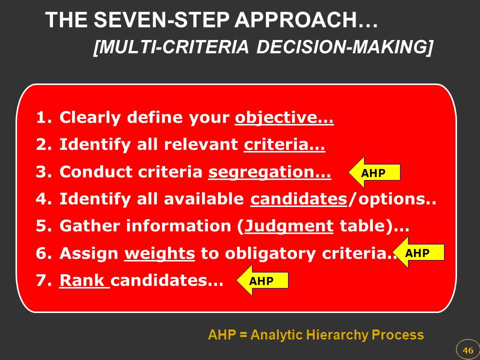 THE SEVEN-STEP APPROACH… [MULTI-CRITERIA DECISION-MAKING] AHP = Analytic Hierarchy Process 1.Clearly define your objective… 2.Identify all relevant cr