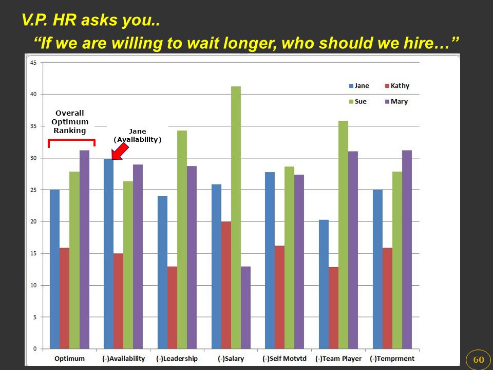 """V.P. HR asks you.. """"If we are willing to wait longer, who should we hire…"""" 60 Overall Optimum Ranking Jane (Availability)"""