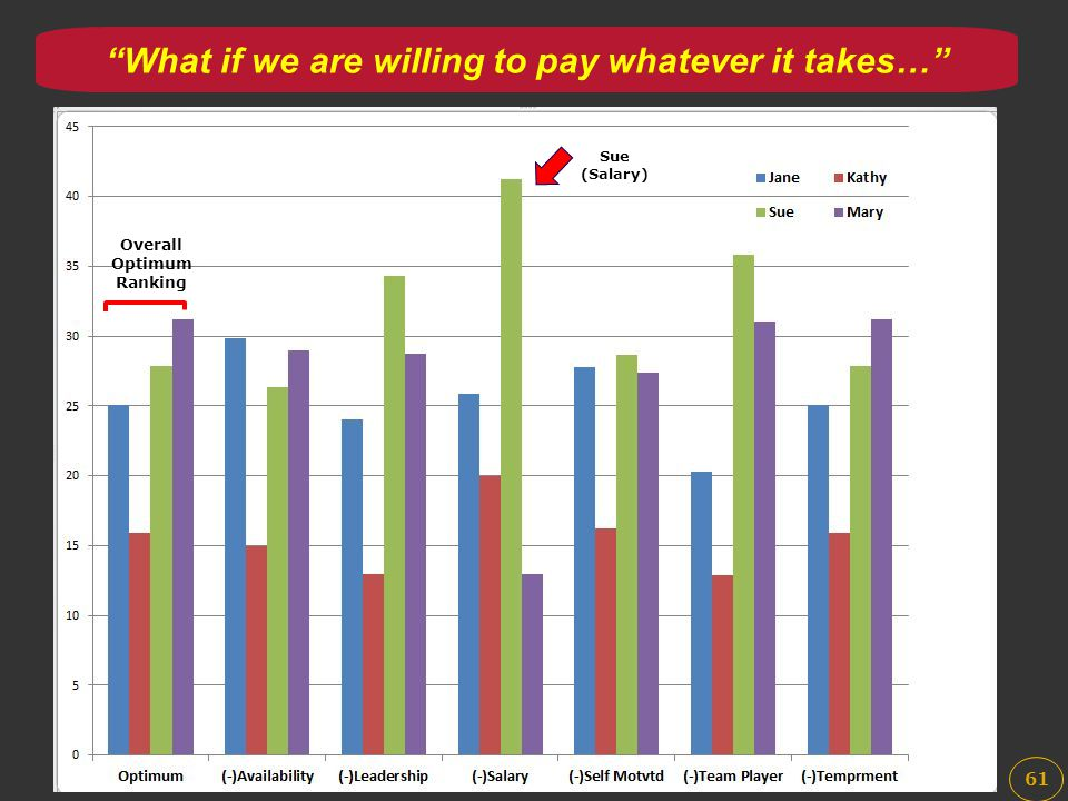 """61 Overall Optimum Ranking Sue (Salary) """"What if we are willing to pay whatever it takes…"""""""