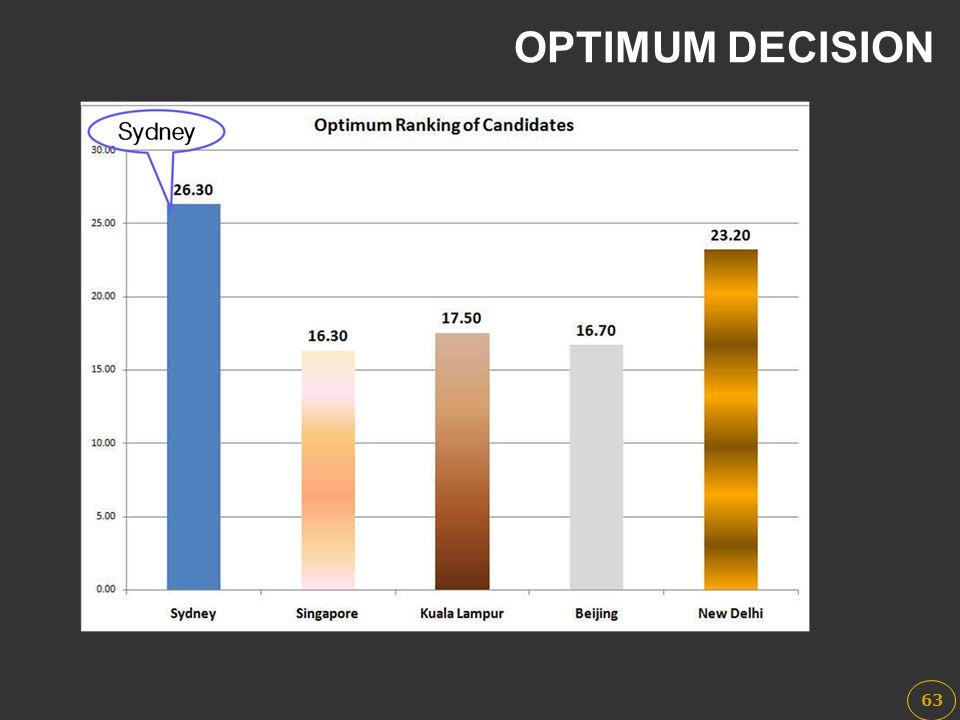 OPTIMUM DECISION 63