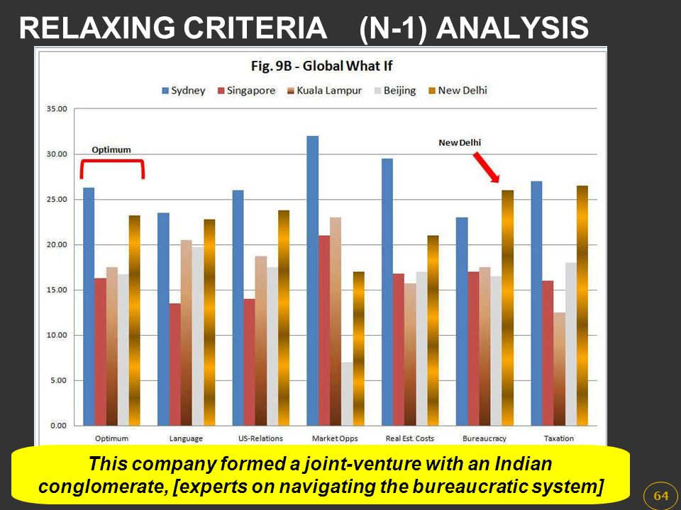 This company formed a joint-venture with an Indian conglomerate, [experts on navigating the bureaucratic system] RELAXING CRITERIA(N-1) ANALYSIS 64