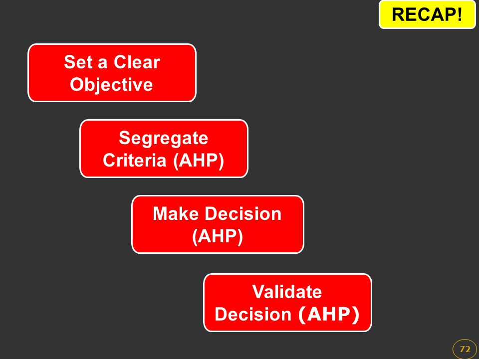 72 Set a Clear Objective Segregate Criteria (AHP) Validate Decision (AHP) Make Decision (AHP) RECAP!