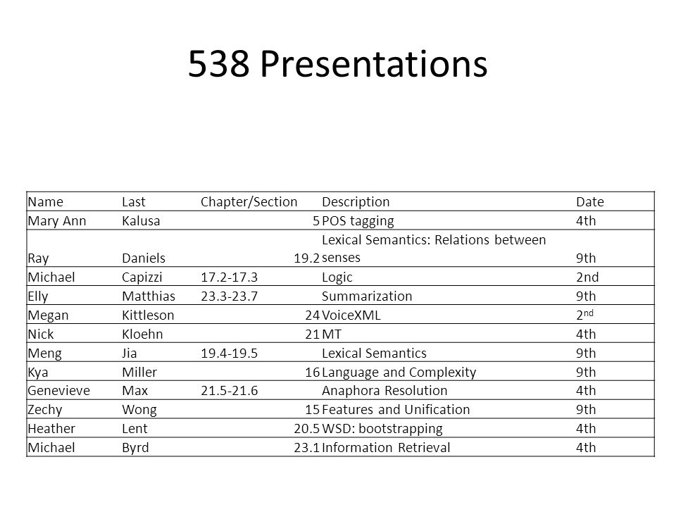 538 Presentations NameLastChapter/SectionDescriptionDate Mary AnnKalusa5POS tagging4th RayDaniels19.2 Lexical Semantics: Relations between senses9th MichaelCapizzi17.2-17.3Logic2nd EllyMatthias23.3-23.7Summarization9th MeganKittleson24VoiceXML2 nd NickKloehn21MT4th MengJia19.4-19.5Lexical Semantics9th KyaMiller16Language and Complexity9th GenevieveMax21.5-21.6Anaphora Resolution4th ZechyWong15Features and Unification9th HeatherLent20.5WSD: bootstrapping4th MichaelByrd23.1Information Retrieval4th