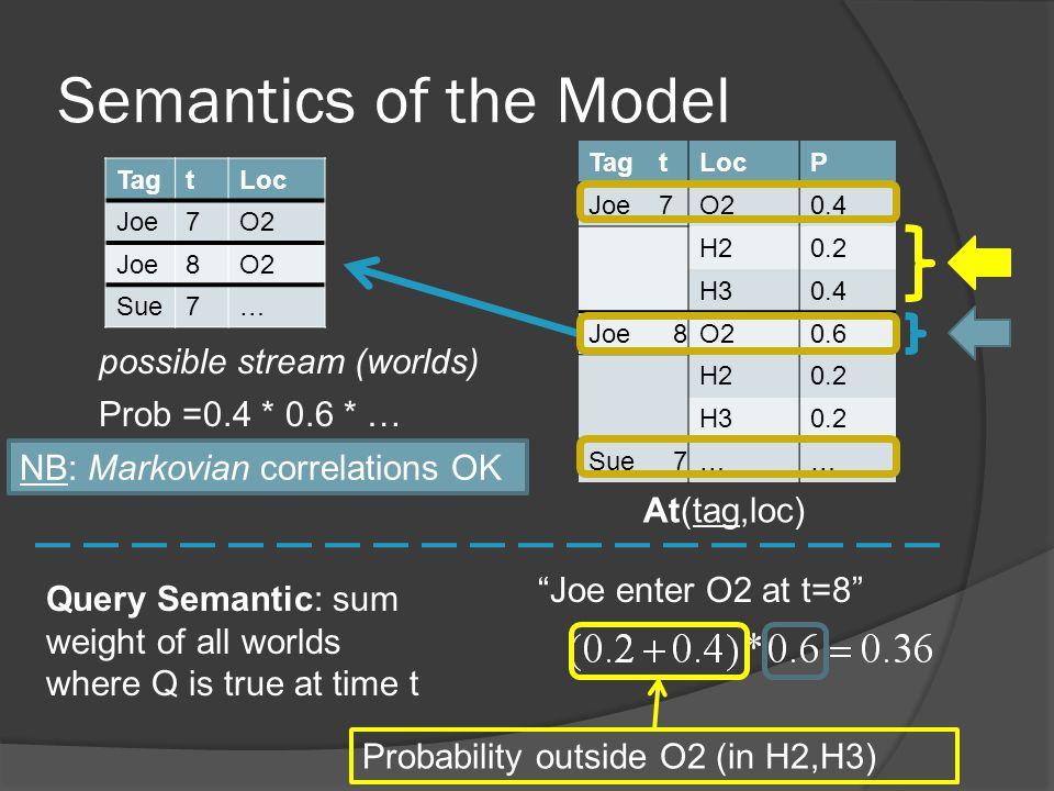 Regular Queries w.Probabilities Probabilistic Algorithm 1.
