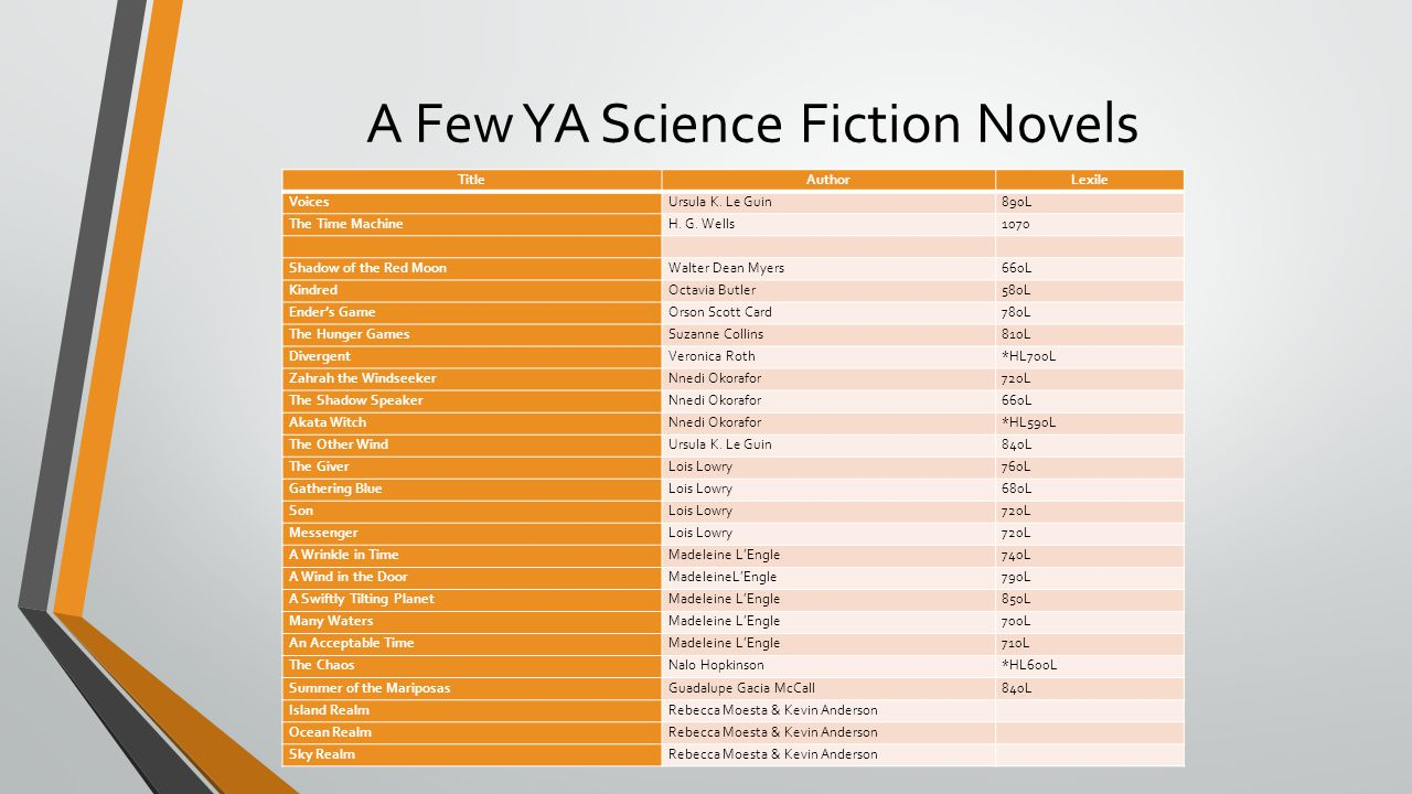 A Few YA Science Fiction Novels TitleAuthorLexile VoicesUrsula K. Le Guin890L The Time MachineH. G. Wells1070 Shadow of the Red MoonWalter Dean Myers6