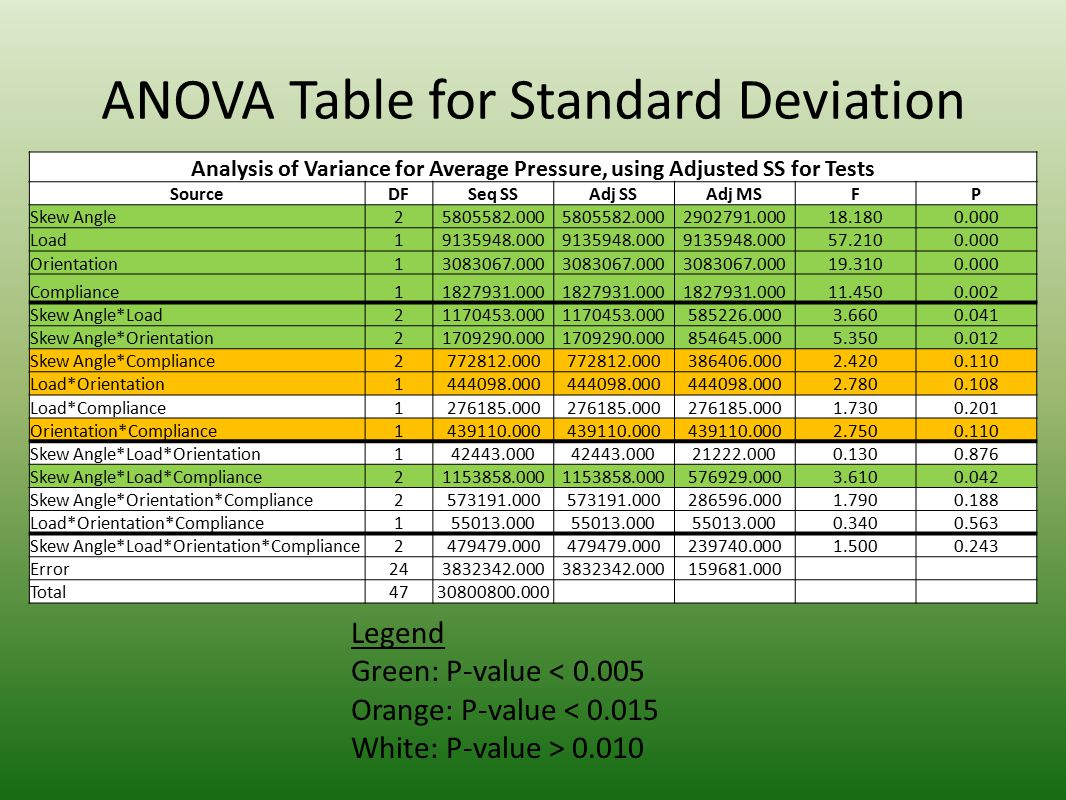 ANOVA Table for Standard Deviation Analysis of Variance for Average Pressure, using Adjusted SS for Tests SourceDFSeq SSAdj SSAdj MSFP Skew Angle25805582.000 2902791.00018.1800.000 Load19135948.000 57.2100.000 Orientation13083067.000 19.3100.000 Compliance11827931.000 11.4500.002 Skew Angle*Load21170453.000 585226.0003.6600.041 Skew Angle*Orientation21709290.000 854645.0005.3500.012 Skew Angle*Compliance2772812.000 386406.0002.4200.110 Load*Orientation1444098.000 2.7800.108 Load*Compliance1276185.000 1.7300.201 Orientation*Compliance1439110.000 2.7500.110 Skew Angle*Load*Orientation142443.000 21222.0000.1300.876 Skew Angle*Load*Compliance21153858.000 576929.0003.6100.042 Skew Angle*Orientation*Compliance2573191.000 286596.0001.7900.188 Load*Orientation*Compliance155013.000 0.3400.563 Skew Angle*Load*Orientation*Compliance2479479.000 239740.0001.5000.243 Error243832342.000 159681.000 Total4730800800.000 Legend Green: P-value < 0.005 Orange: P-value < 0.015 White: P-value > 0.010