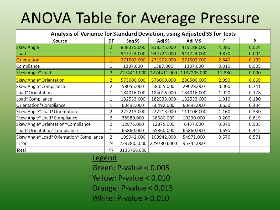 ANOVA Table for Average Pressure Analysis of Variance for Standard Deviation, using Adjusted SS for Tests SourceDFSeq SSAdj SSAdj MSFP Skew Angle2838375.000 419188.0004.3800.024 Load1944724.000 9.8700.004 Orientation1271502.000 2.8400.105 Compliance11387.000 0.0100.905 Skew Angle*Load22274411.000 1137205.00011.8800.000 Skew Angle*Orientation2573000.000 286500.0002.9900.069 Skew Angle*Compliance258055.000 29028.0000.3000.741 Load*Orientation1184016.000 1.9200.178 Load*Compliance1182533.000 1.9100.180 Orientation*Compliance160492.000 0.6300.434 Skew Angle*Load*Orientation2222213.000 111106.0001.1600.330 Skew Angle*Load*Compliance238580.000 19290.0000.2000.819 Skew Angle*Orientation*Compliance212875.000 6437.0000.0700.935 Load*Orientation*Compliance165860.000 0.6900.415 Skew Angle*Load*Orientation*Compliance2109942.000 54971.0000.5700.571 Error242297803.000 95742.000 Total478135768.000 Legend Green: P-value < 0.005 Yellow: P-value < 0.010 Orange: P-value < 0.015 White: P-value > 0.010