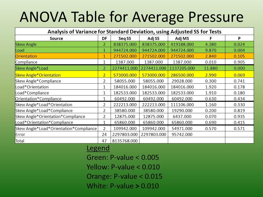 ANOVA Table for Average Pressure Analysis of Variance for Standard Deviation, using Adjusted SS for Tests SourceDFSeq SSAdj SSAdj MSFP Skew Angle28383