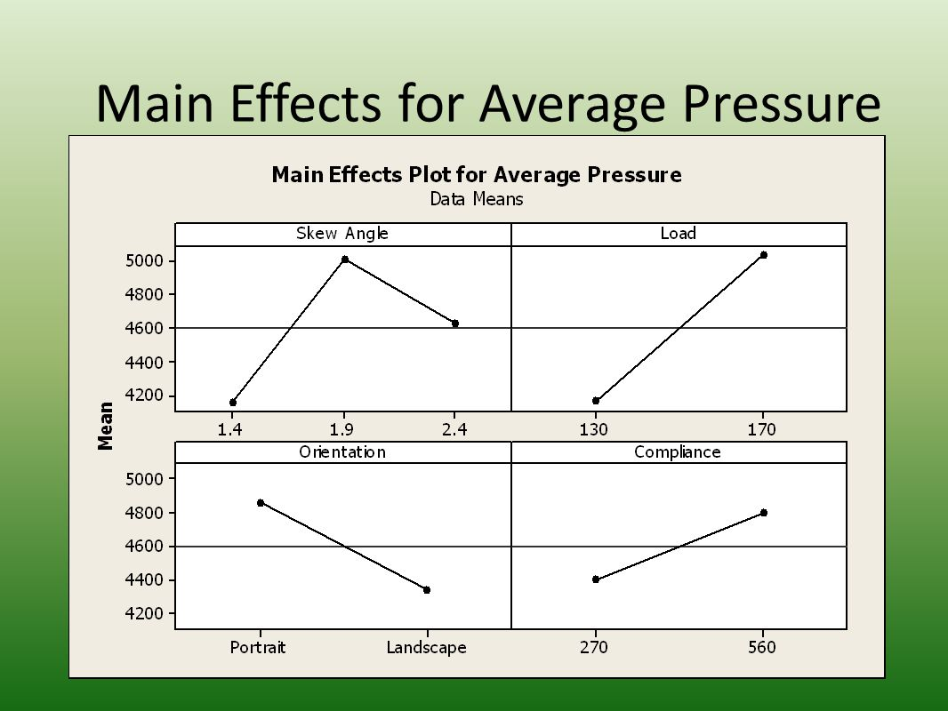 Main Effects for Average Pressure