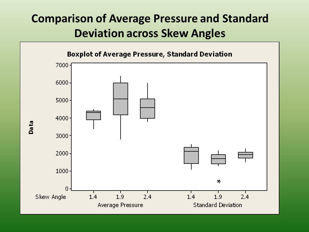 Signal to Noise Ratios S/N = µ/σ = Std Dev/Mean 1.41.92.4 Standard Deviation1926.51634.191900.81 Average Pressure4161.635011.944631.5 S/N2.163.072.44 N/S0.460.330.41