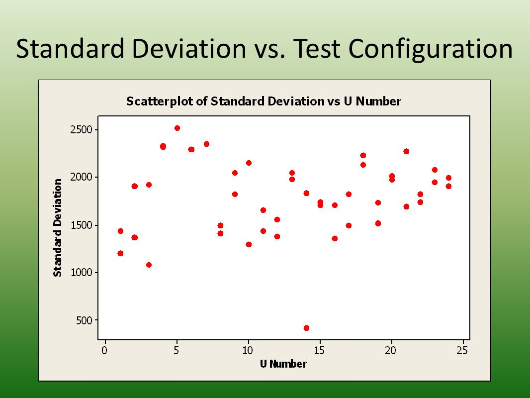 Standard Deviation vs. Test Configuration
