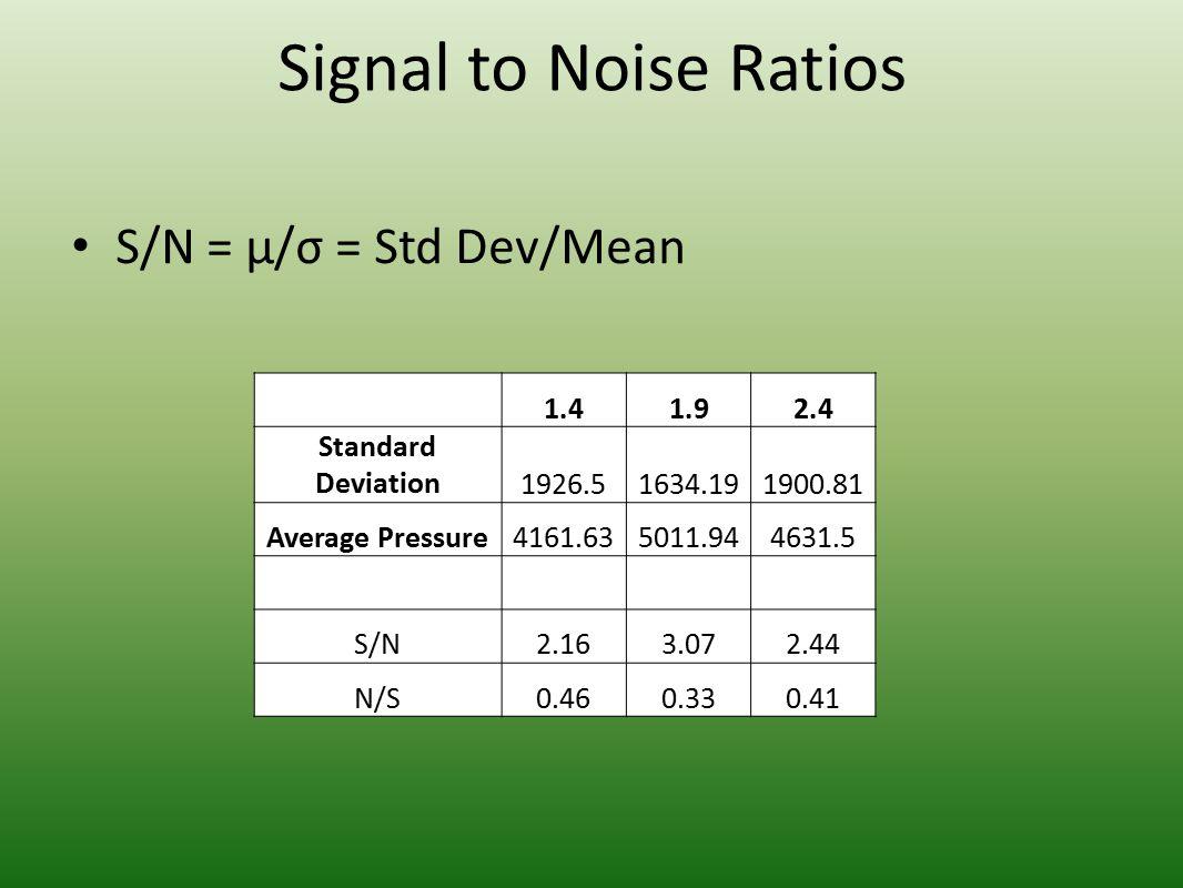 Signal to Noise Ratios S/N = µ/σ = Std Dev/Mean 1.41.92.4 Standard Deviation1926.51634.191900.81 Average Pressure4161.635011.944631.5 S/N2.163.072.44