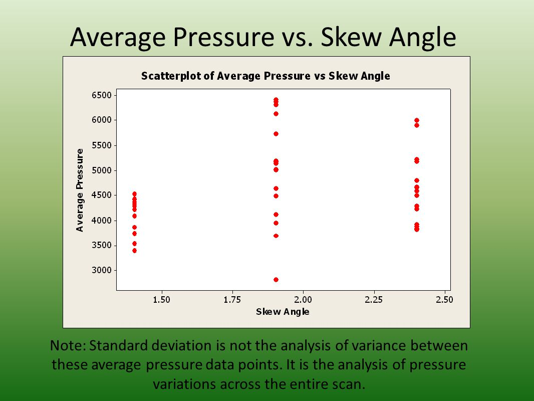 Average Pressure vs. Skew Angle Note: Standard deviation is not the analysis of variance between these average pressure data points. It is the analysi