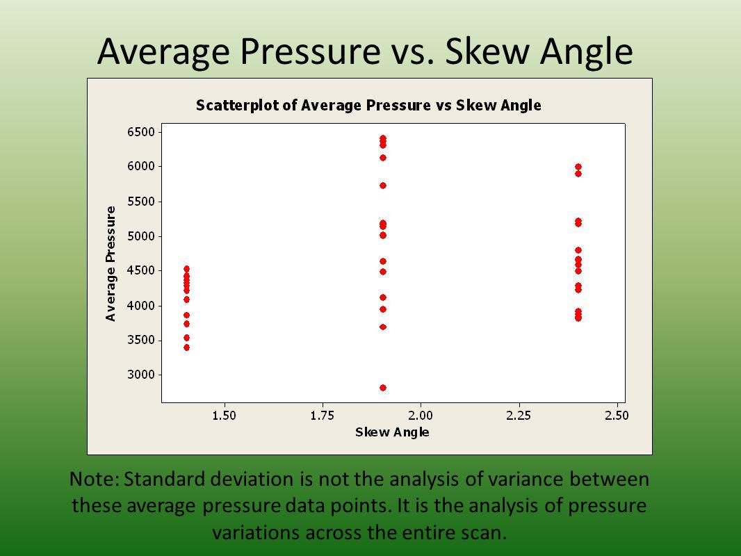 Representative 1.4° skew angle pressure pattern (U4) 1.4 ° skew angle, k = 270 lb/in (gray), 170 lbs load, landscape