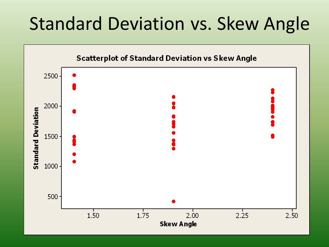 Representative 1.9° skew angle pressure pattern (U16) 1.9 ° skew angle, k = 270 lb/in (gray), 170 lbs load, landscape