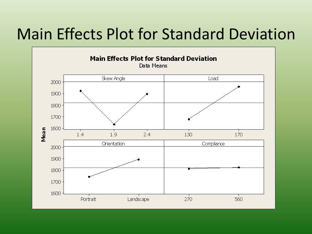 ANOVA Table for Average Pressure Analysis of Variance for Standard Deviation, using Adjusted SS for Tests SourceDFSeq SSAdj SSAdj MSFP Skew Angle2838375.000 419188.0004.3800.024 Load1944724.000 9.8700.004 Orientation1271502.000 2.8400.105 Compliance11387.000 0.0100.905 Skew Angle*Load22274411.000 1137205.00011.8800.000 Skew Angle*Orientation2573000.000 286500.0002.9900.069 Skew Angle*Compliance258055.000 29028.0000.3000.741 Load*Orientation1184016.000 1.9200.178 Load*Compliance1182533.000 1.9100.180 Orientation*Compliance160492.000 0.6300.434 Skew Angle*Load*Orientation2222213.000 111106.0001.1600.330 Skew Angle*Load*Compliance238580.000 19290.0000.2000.819 Skew Angle*Orientation*Compliance212875.000 6437.0000.0700.935 Load*Orientation*Compliance165860.000 0.6900.415 Skew Angle*Load*Orientation*Compliance2109942.000 54971.0000.5700.571 Error242297803.000 95742.000 Total478135768.000 Legend Green: P-value < 0.005 Yellow: P-value < 0.010 Orange: P-value < 0.015 White: P-value > 0.010