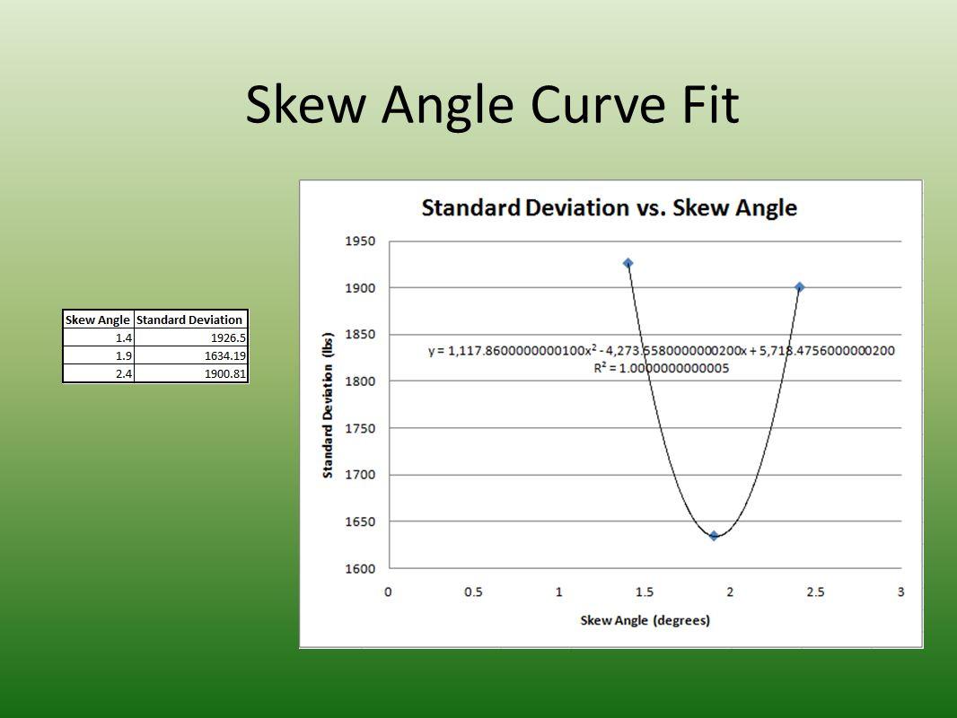 Average Pressure vs. Test Configuration