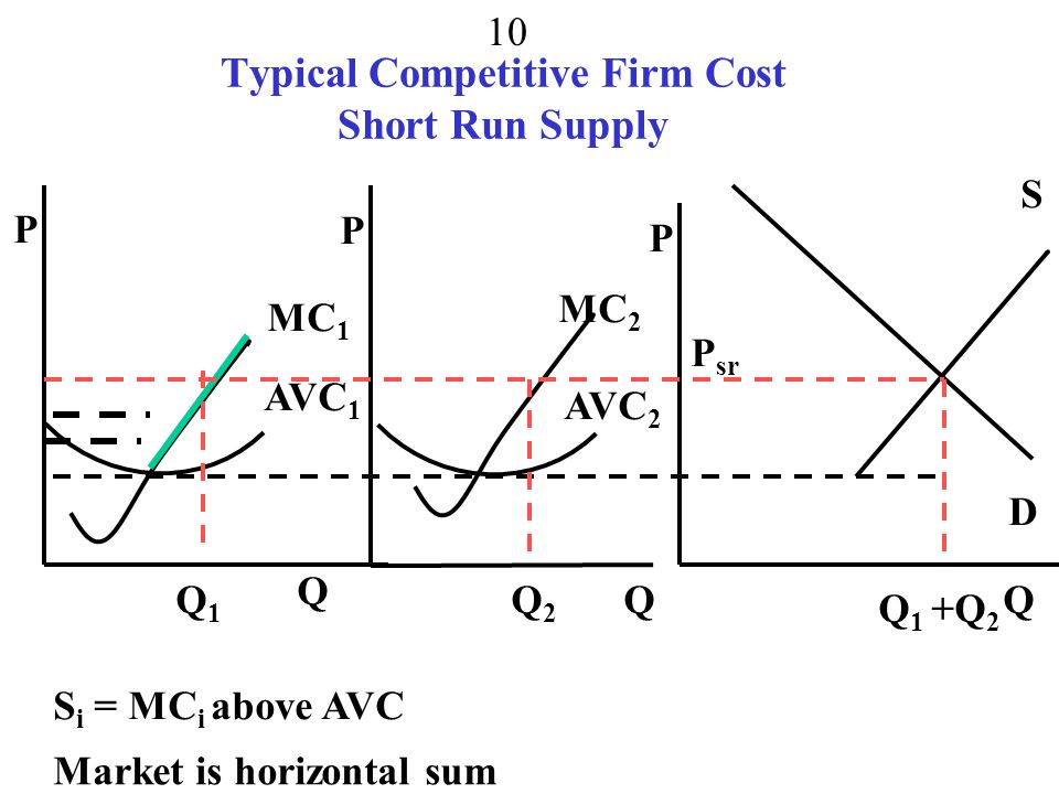 Behind Supply for firm to maximize profits  = P*Q – TC = P*Q – FC – VC(Q) competitive firms take price as given f.o.c.