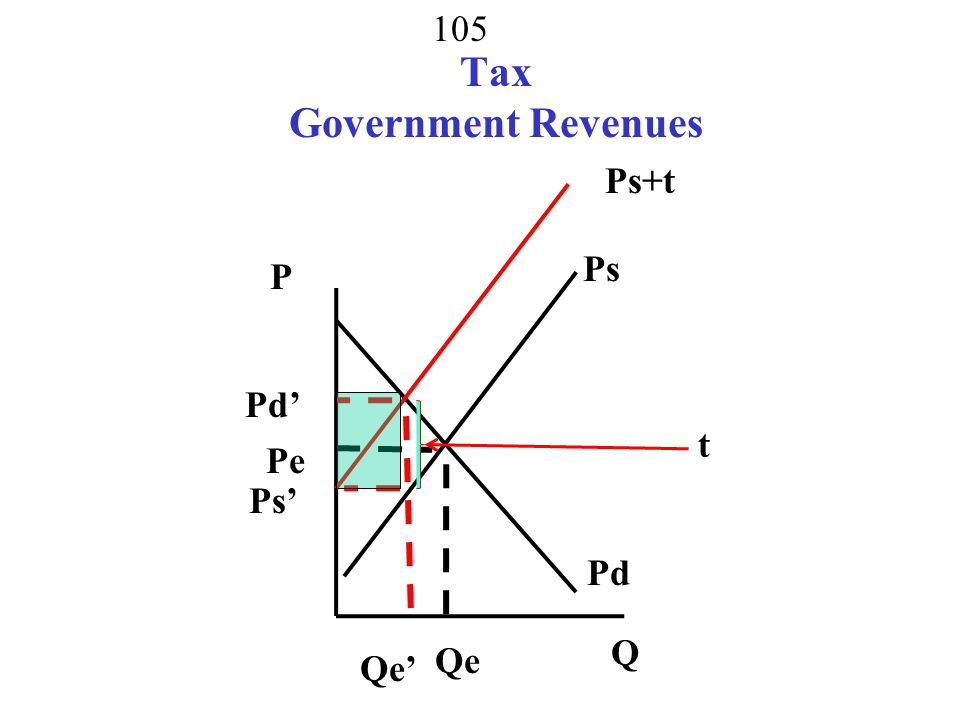 104 Tax Supplier What happens to P and Q Ps + t = Pd add to supply Ps+t Pd P Q Qe Pe Ps Qe' Pd' Ps'
