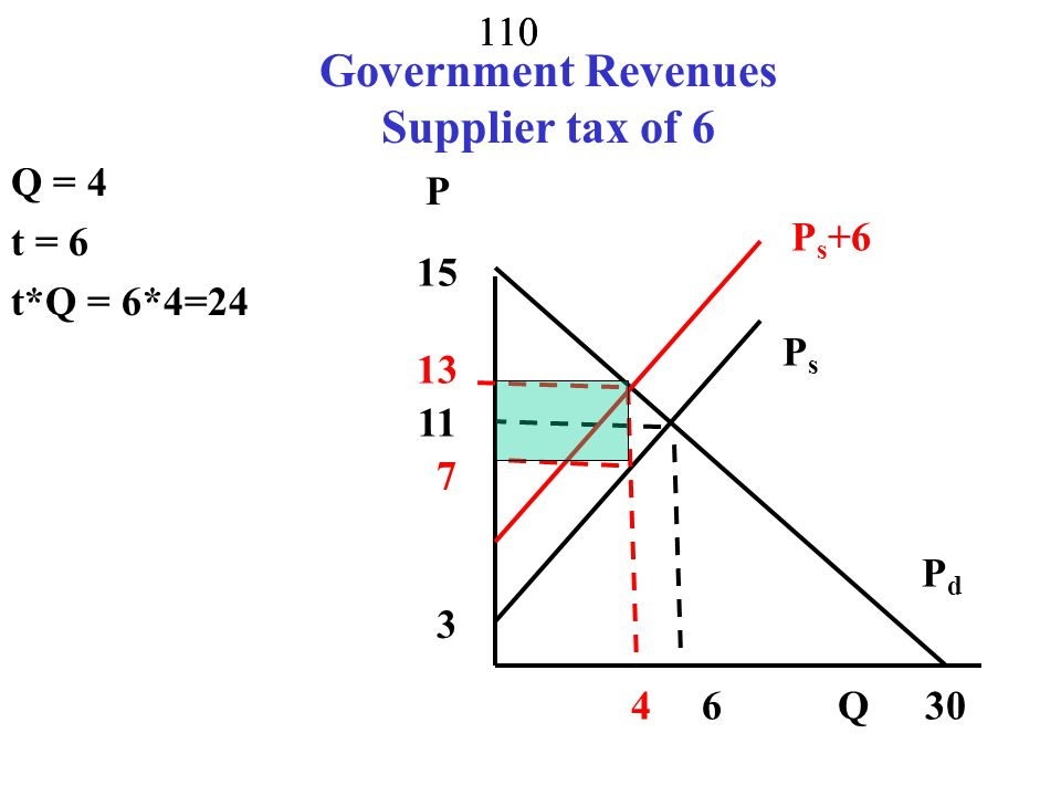 109 Quantitative Model Tax supplier Q d = 30 -2P d Q s = -3 + P s Solve for equilibrium 30 -2P=-3+P P = 11, Q = 8 Add tax of 6 to supply price Invert demand and supply P d = 15 - 0.5Q d P s = 3 + Q s P d =15 - 0.5Q d = P s +t = 3 + Q s + 6 Solve Q = 4, P d =13, P s = 7 PsPs PdPd P Q4 11 15 30 3 P s +6 8 13 7