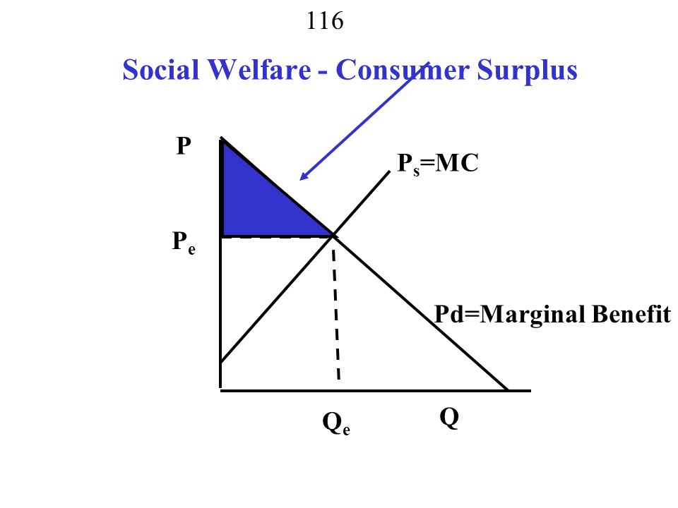 115 Social Welfare - Producer Surplus P Q PsPs PdPd QeQe PePe Price Set by Marginal Producer and Consumer Ricardian Rent
