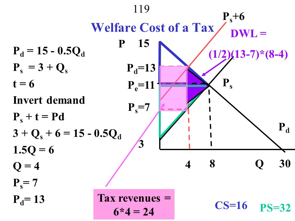 118 Social Welfare Q d = 30 -2P d Q s = -3+ P s Invert demand P d = 15 - 0.5Q d P s = 3 + Q s Solve for Equilibrium P = 11, Q = 8 PsPs PdPd P Q 8 11 Consumer Surplus = ½(15-11)*8 =16 15 30 3 Producer Surplus = (1/2)(11-3)*8= 32