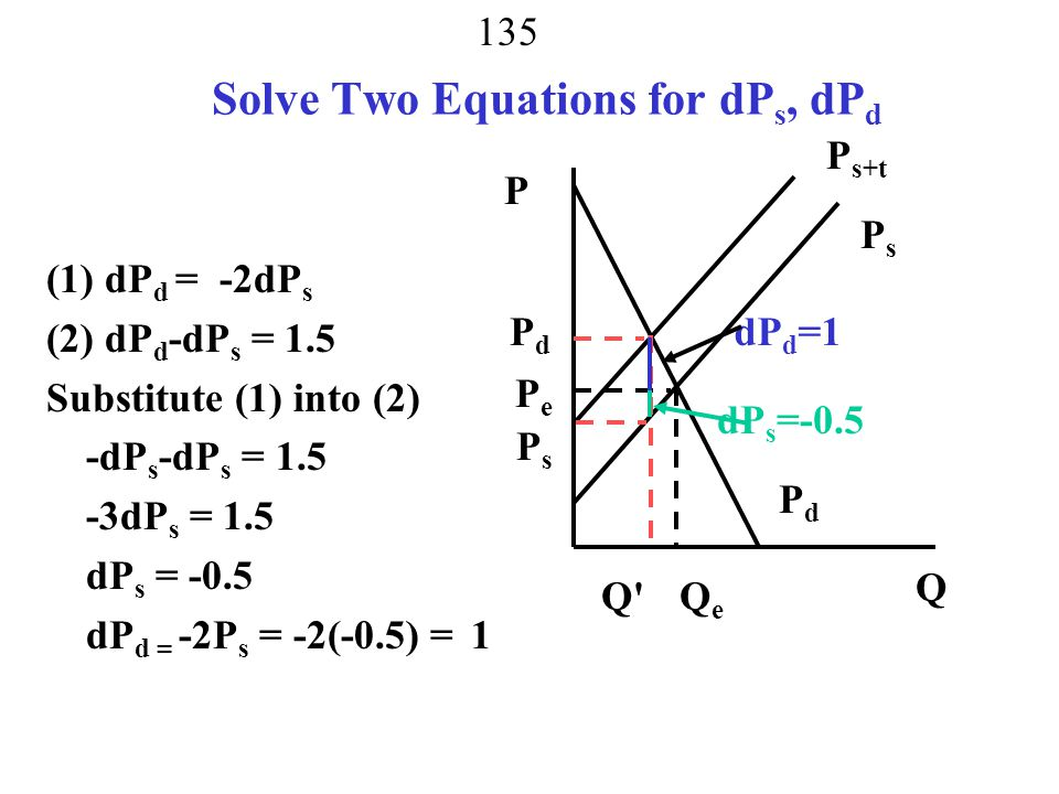 134 Incidence of Tax – Depends on Elasticity dP d = ε s = 1 dP s ε d -0.5 (1) dPd = (1/-0.5)dPs = -2dPs dPd-dPs = t (2) dPd-dPs = 1.5 Two equations two unknowns PsPs PdPd P s+t P Q Q QeQe PsPs PdPd PePe dP d >0 dP s <0