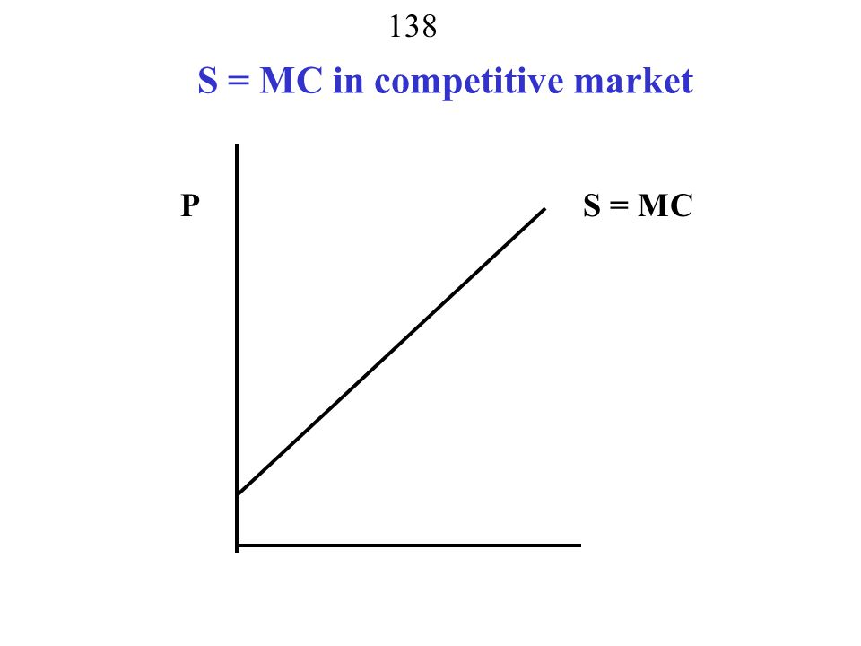 137 Behind the Supply Curve Perfect competitors take P from market  = PQ – TC(Q) pick Q to maximize f.o.c   /  Q = P – TC(Q)/  Q = 0 P – MC = 0 P = MC 2.o.c  2  /  Q 2 = – TC(Q )2 /  Q 2 < 0 TC(Q )2 /  Q 2 > 0 MC slopes up- increasing marginal cost
