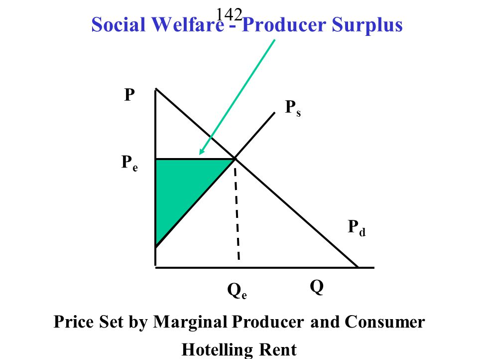 141 Social Welfare - Consumer Surplus P Q P s =MC QeQe PePe Pd=Marginal Benefit