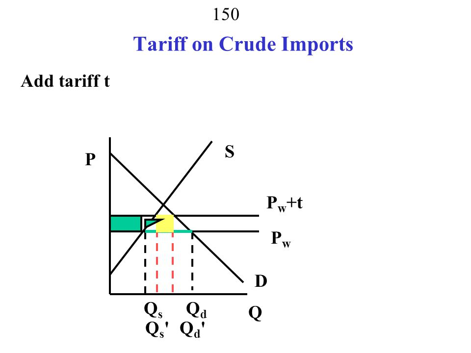 149 Tariff is a Tax on Imports Small Consumer and Producer Crude Price determined on world markets PwPw P Q S D QsQs QdQd