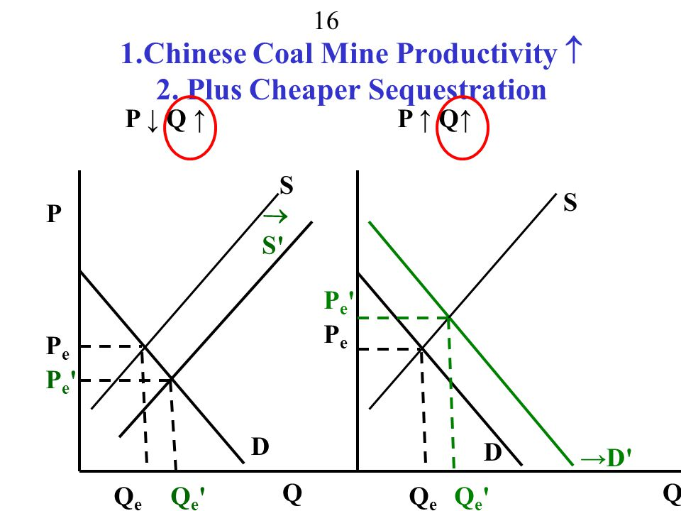 15 More than one Change Coal Mine Productivity Per Miner Increases P Q →S D S QeQe PePe Pe Pe Qe Qe PQPQ