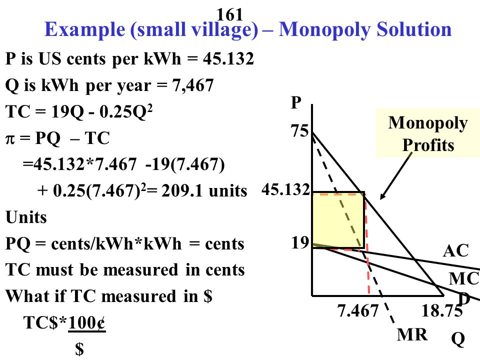 160 Example (small village) – Monopoly Solution P is US cents per kWh Q is kWh per year demand is P = 75 - 4Q total cost curve in cents is TC = 19Q - 0.25Q 2 AC = TC/Q = 19 – 0.25Q MC =  TC/  Q = 19 –0.50Q MR = 75 - 8Q Q = 7.467 P = 75 – 4(7.467)=45.132 45.132 P 18.75 19 75 MC AC MR 7.467 Monopoly Profits Q D =MC=19 –0.50Q