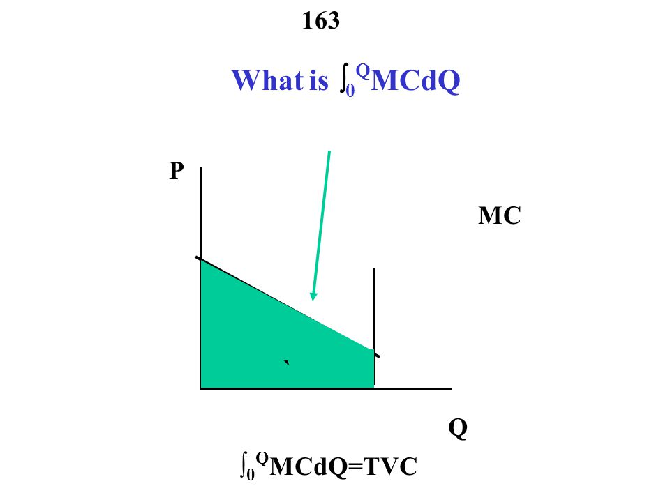 162 Social Optimum – Maximize Welfare P Q D MC welfare (W) = sum of consumer plus producer surplus CS = area below demand and above price PS =area above marginal cost and below price W =  0 Q P d (X)dX - PQ + PQ -  0 Q MC(X)dX Q1Q1 P1P1