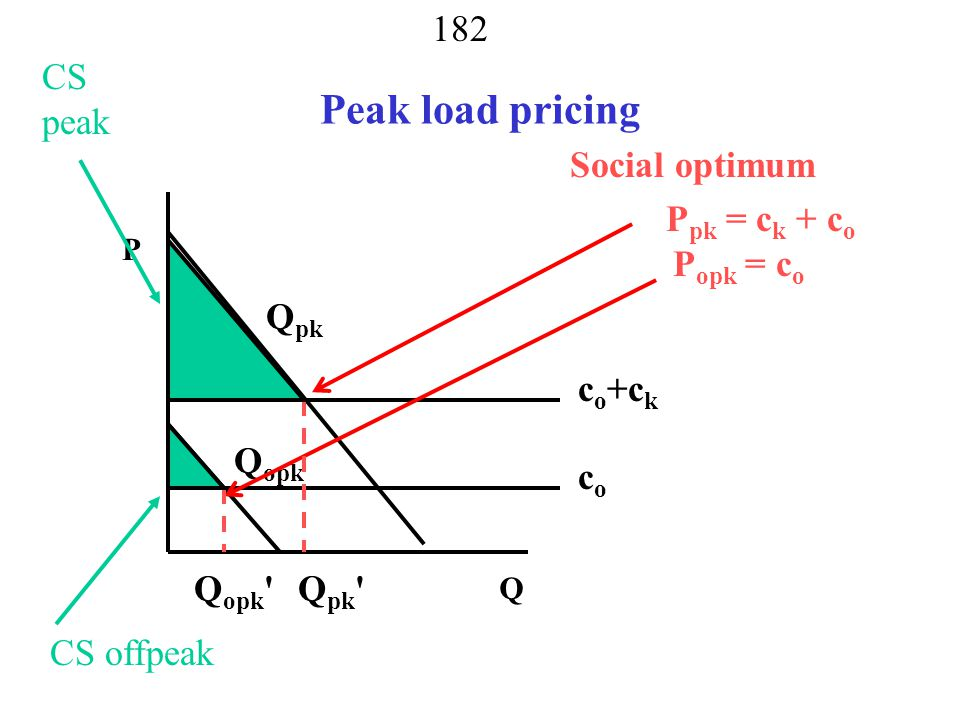181 Pricing Across Time - Peak load pricing one simple case – quantity independent of price in other period peak shifting more complicated problem Q P D opk D pk ckck c k +c o