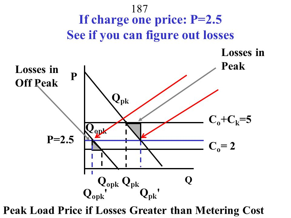 186 If charge one price: P = 2 P Q Q pk Q opk c o =2 c o +c k =5 P=2 Q pk Q opk Q pk Social Loss also not covering capital cost