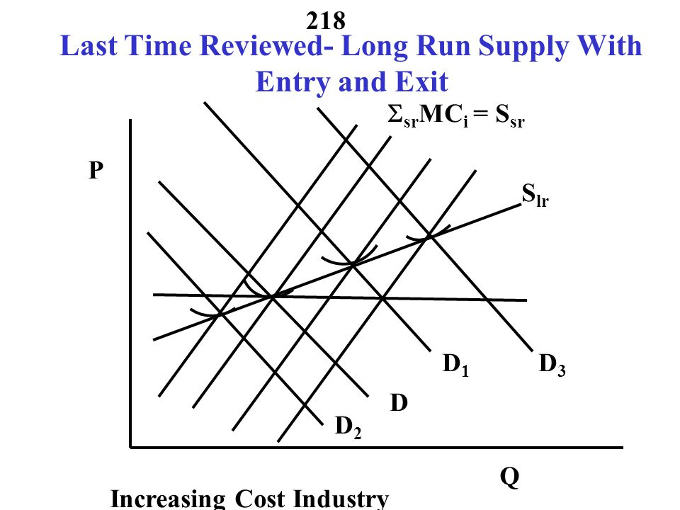 217 Typical Competitive Firm Cost Short Run Supply P Q AVC 1 MC 1 P Q AVC 2 MC 2 Market is horizontal sum S i = MC i above AVC Q S D P sr P Q1Q1 Q2Q2 Q 1 +Q 2