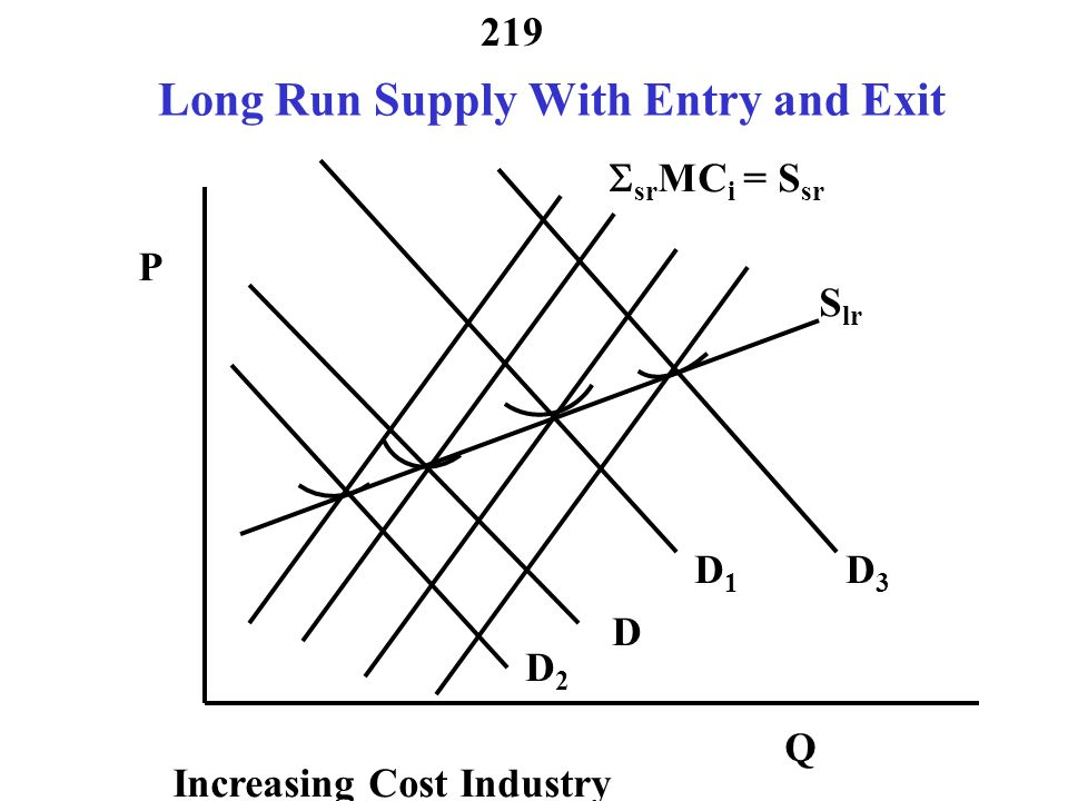218 Last Time Reviewed- Long Run Supply With Entry and Exit D  sr MC i = S sr D3D3 D1D1 D2D2 P Q S lr Increasing Cost Industry