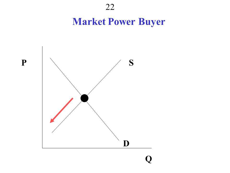 Market Power Seller 21 P Q S D