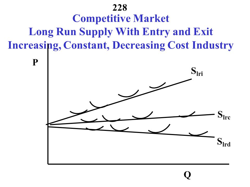 227 Sum Up Competitive Market Short Run Supply Competitive Market P = MC above AVC P Q1Q1 P Q2Q2 P Q3Q3 MC 1 MC 2 MC 3 ΣMC i MC i =f i (Q i ) Invert Q i = f i -1 (MC i ) Horizontal Sum Q 1 +Q 2 +Q 3 = f 1 -1 (MC 1 )+ f 2 -1 (MC 2 ) + f 3 -1 (MC 3 ) Set Q = Q 1 +Q 2 +Q 3 and MC i =MC j Q