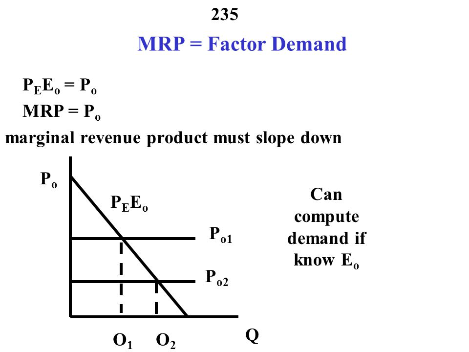 234 Where to Get Demand Q d = f(P d, Y, P s, P c,..., etc.