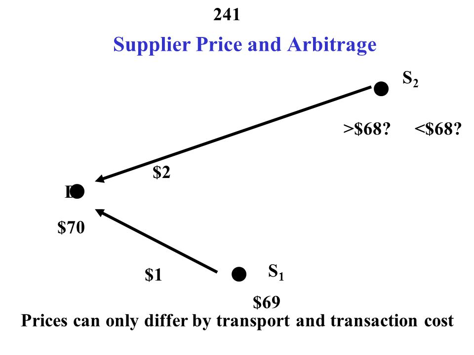 240 Location - Supplier Price and Arbitrage $70 $1 >$69? $69 <$69? D S2S2 S1S1