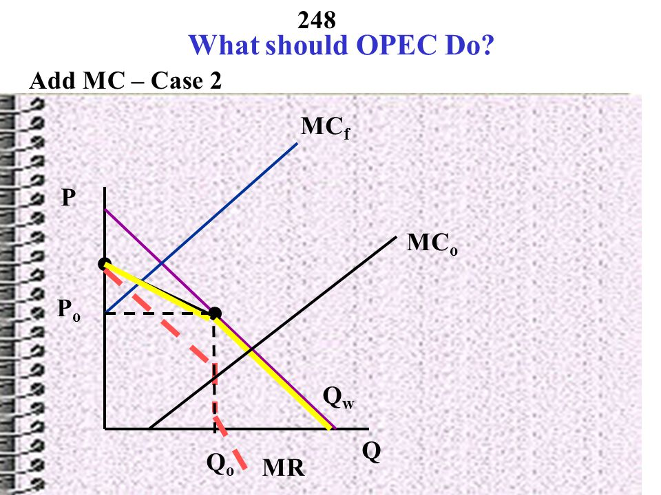 247 What should OPEC Do.Add MC – Case 1 QsQs P Q QwQw MR MC o MC f  QoQo PoPo PfPf Fringe.