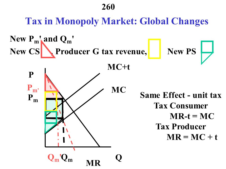 259 Income Distribution in Monopoly Market Assume Producer Exports all of Product Income distribution before tax MR MC Consumer Surplus Producer Surplus P Q D PmPm QmQm