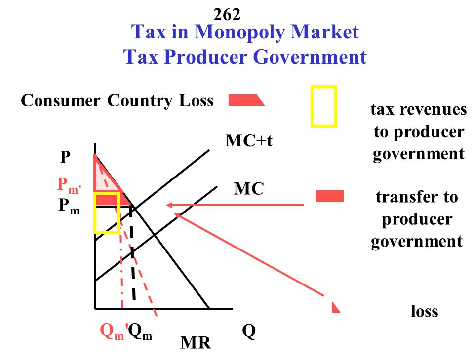 261 Tax in Monopoly Market: Global Changes New P m and Q m New CS, Producer G tax revenue, New PS 261 MR MC P Q Qm Qm P m MC+t QmQm PmPm