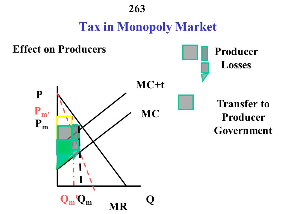 262 Tax in Monopoly Market Tax Producer Government Consumer Country Loss MR MC P Q Qm Qm P m MC+t QmQm PmPm transfer to producer government loss tax revenues to producer government