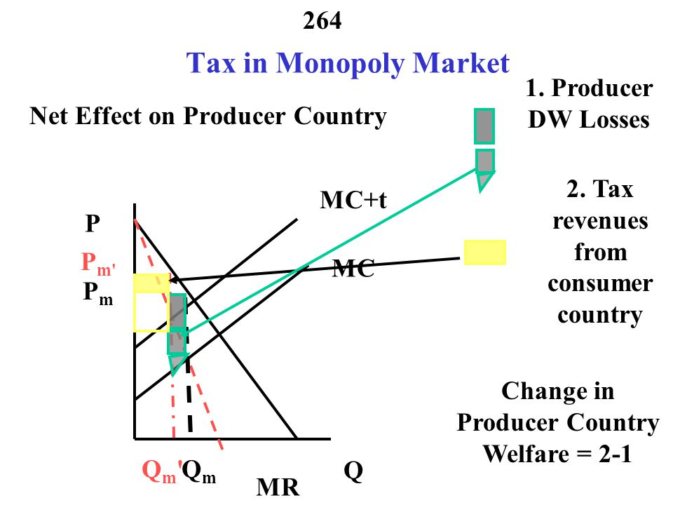 263 Tax in Monopoly Market Effect on Producers MR MC P Q Qm Qm P m MC+t QmQm PmPm Producer Losses Transfer to Producer Government