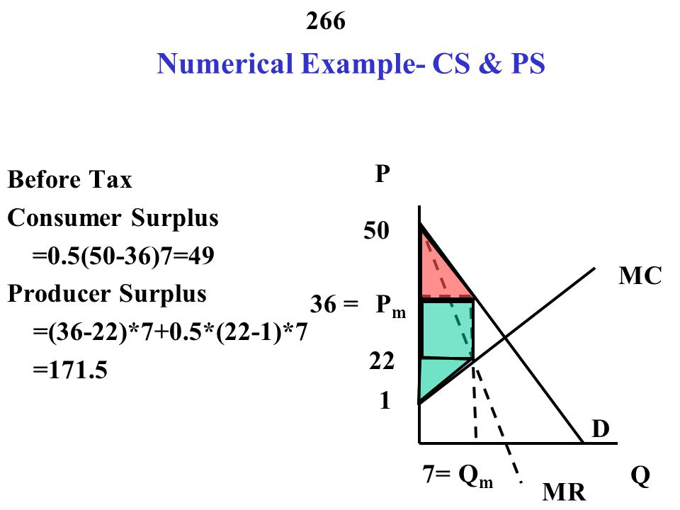 265 Numerical Example- P&Q Before Tax P = 50 -2Q MC = 1 + 3Q MR = 50-4Q MR = MC 50 – 4Q = 1 + 3Q 7Q = 49 Q = 7 P = 50 – 2*7 = 36 MC = 1 + 3*7=22 MR MC P Q D PmPm QmQm 50 36 = 1 7= 22