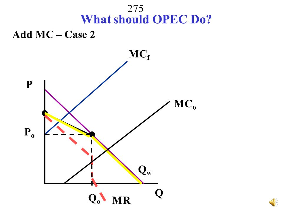 274 What should OPEC Do.Add MC – Case 1 QfQf P Q QwQw MR MC o MC f  QoQo PoPo PfPf Fringe.