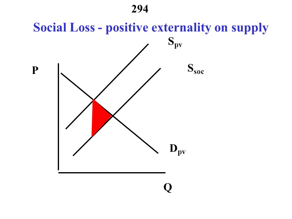 293 Numerical example- Social Costs 30 60 Pd = 90 - Qd Ps = Qs/2 54 9 P d = P s + X = 30 + 9 = 39 Welfare loss 0.5(39-30)(54-60)=27 units.