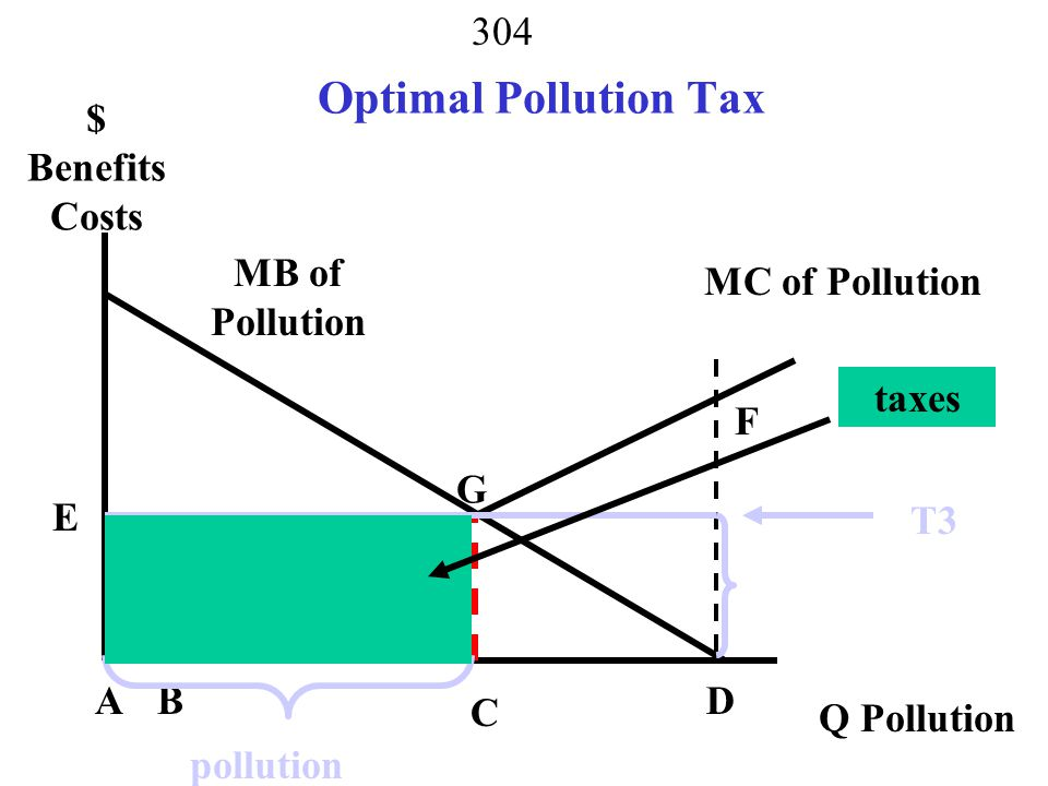 303 What Happens if Pollution Tax = T 2 MB of Pollution MC of Pollution AB C F D E $ Benefits Costs Q Pollution G T2